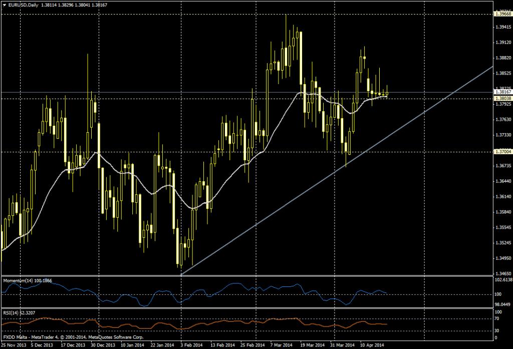 EUR/USD DIA - 21 de abril de 2014