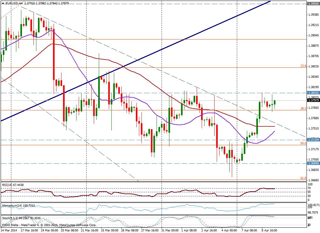 EUR/USD 4H - 9 de abril de 2014