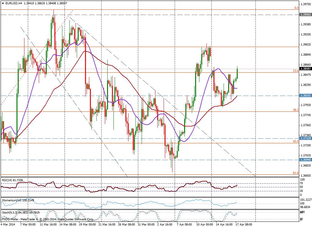 EUR/USD 4H - 17 de abril de 2014