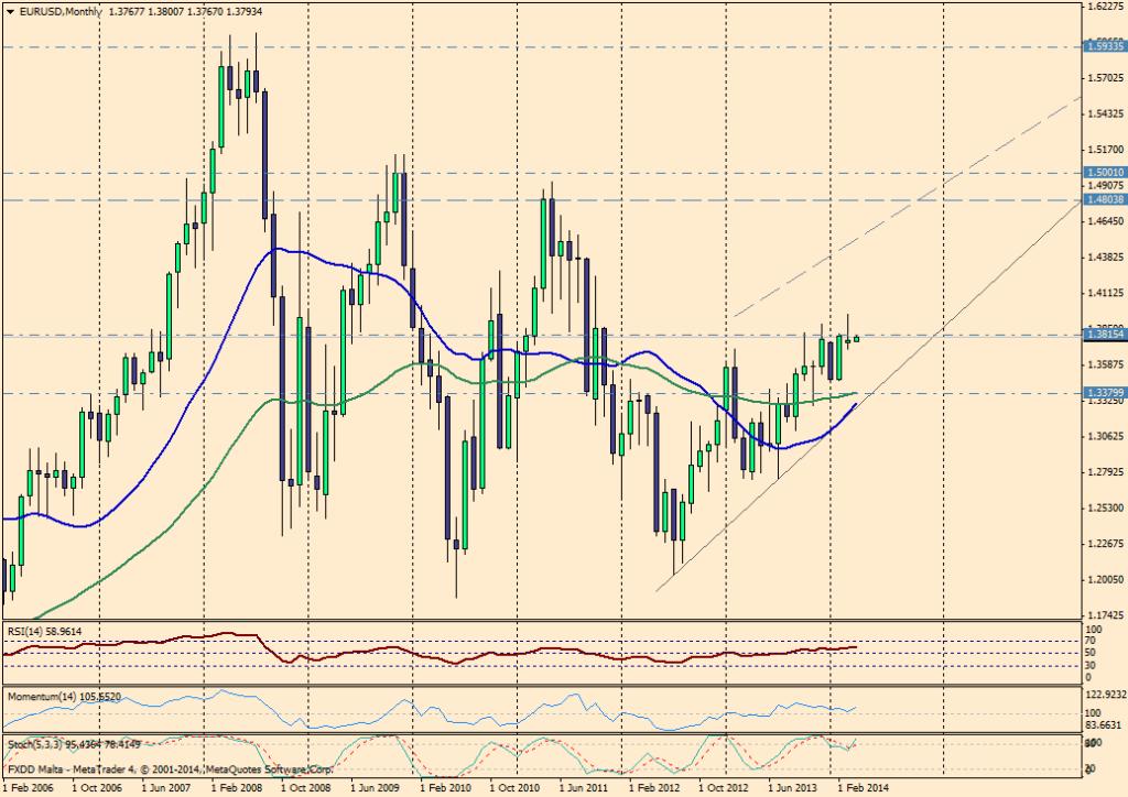EUR/USD MES - 1 de abril 2014