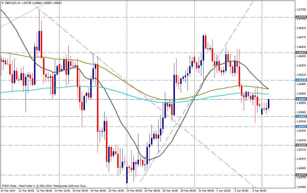 GBP/USD DIA - 7  de abril de 2014