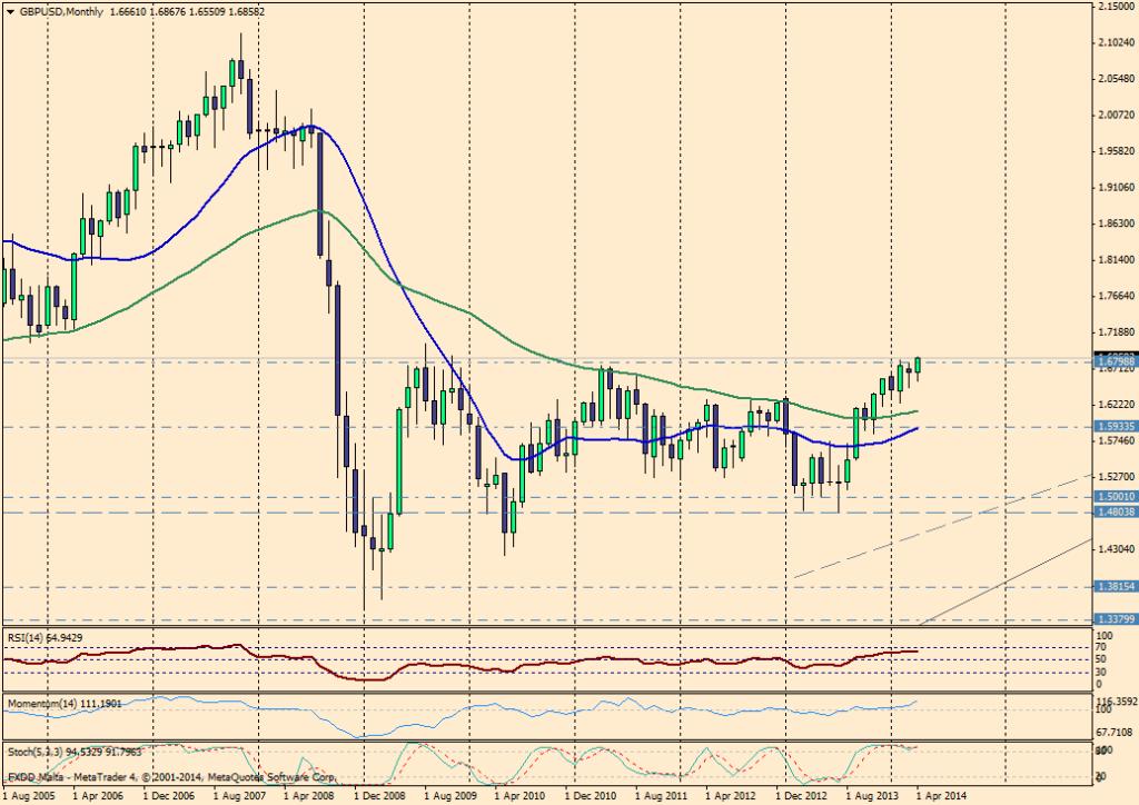 GBP/USD MES - 30/04/2014