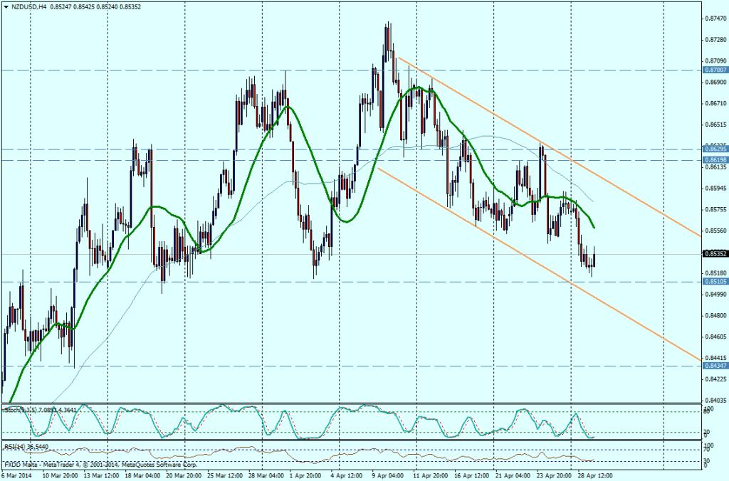 NZD/USD 4 HORAS - 29/04/2014