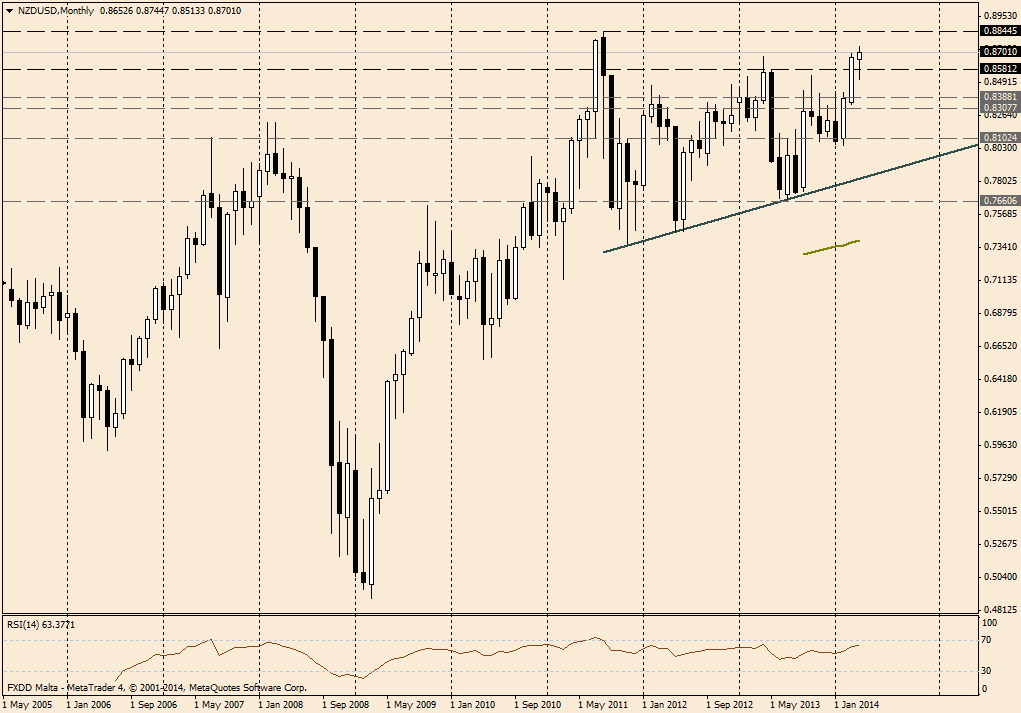 NZD/USD MES - 10 de abril de 2014