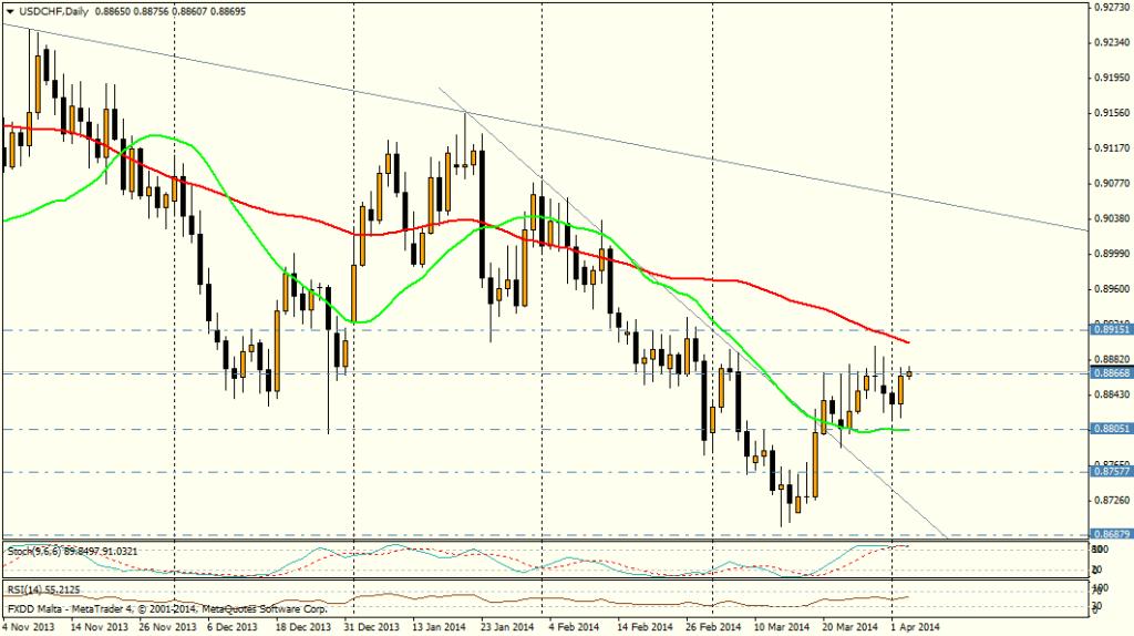 USD/CHF DIA - 3 de abril de 2014