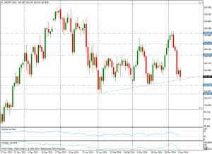 USD/JPY DIA - 10 de abril de 2014