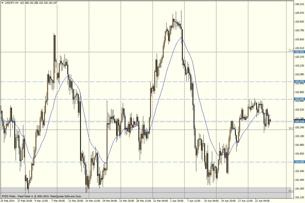 USD/JPY 4H - 24 de abril de 2014