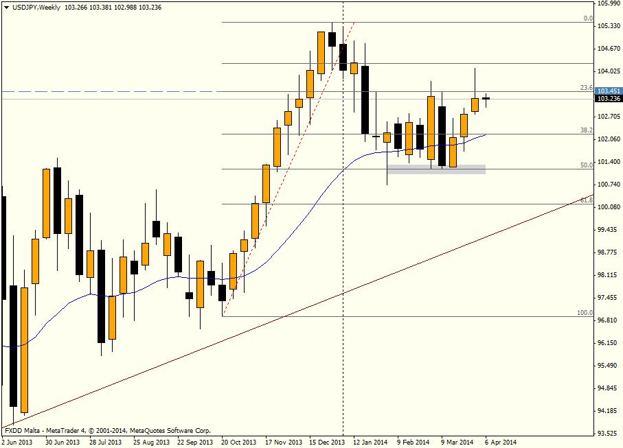 USD/JPY SEMANA - 7 de abril de 2014