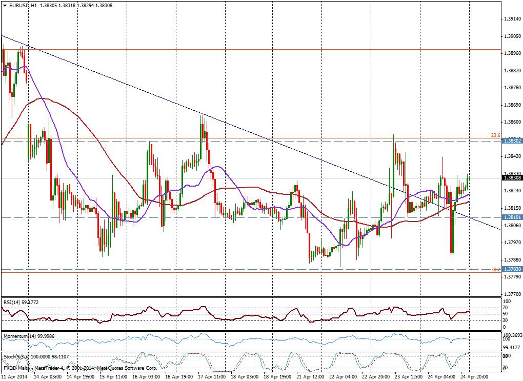 EUR/USD 1H - 24 de abril de 2014