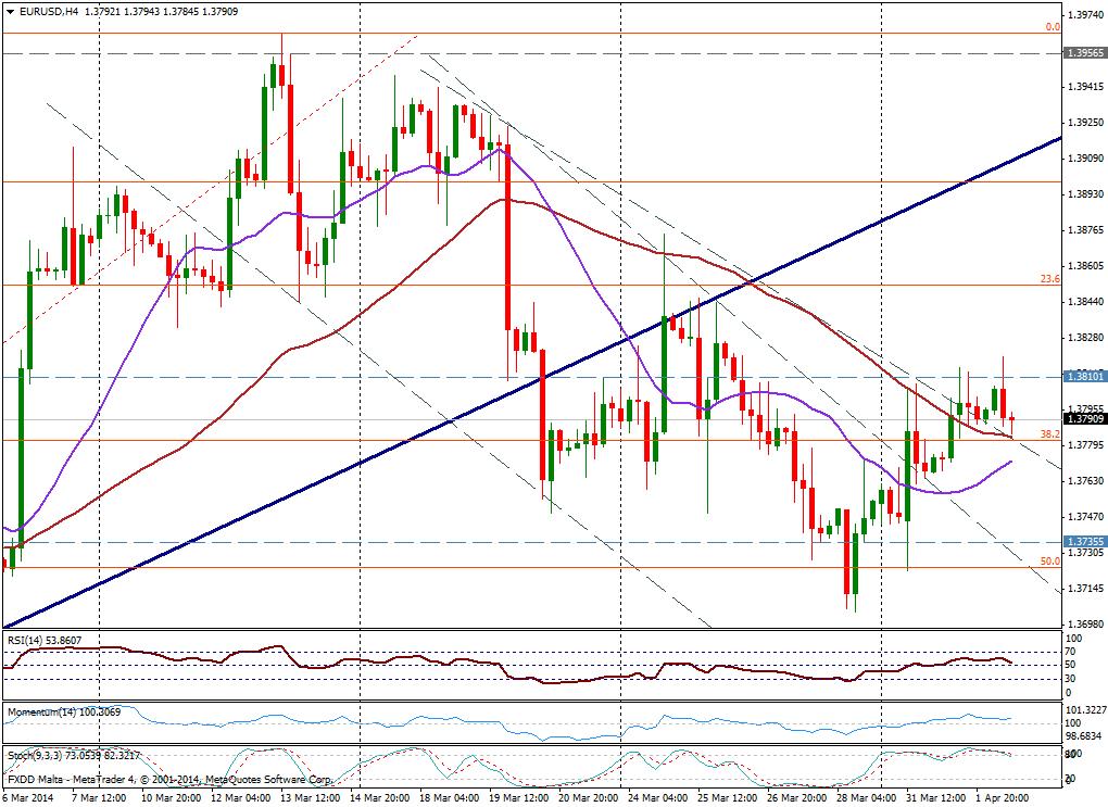EUR/USD 4H - 02 de abril de 2014