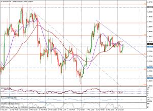 EUR/USD 4H - 22 de abril de 2014