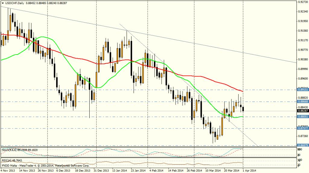 USD/CHF DIA - 1 de abril