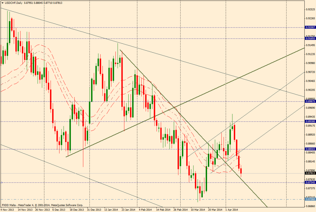 USD/CHF DIA - 10 de abril de 2014
