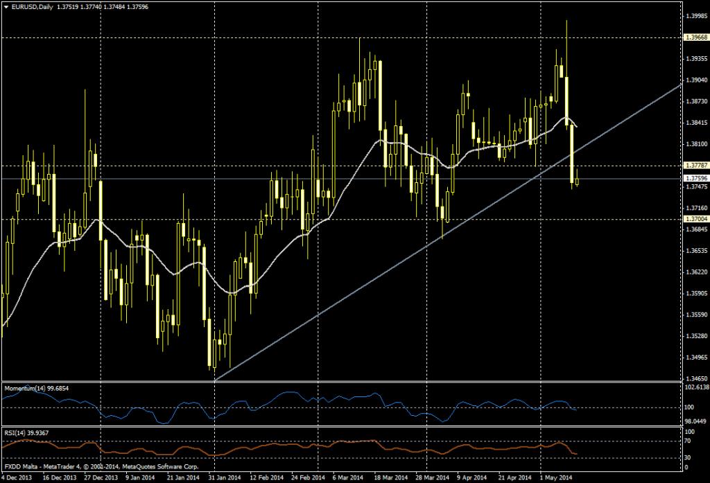 EUR/USD DIA - 12 de mayo de 2014