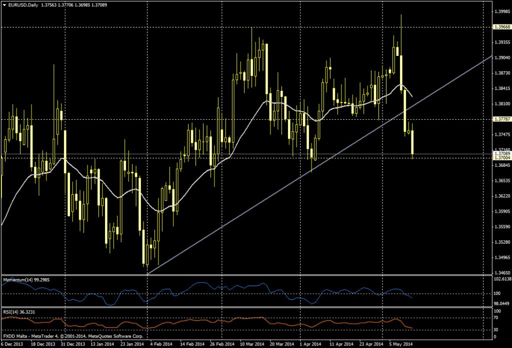 EUR/USD DIA - 13 de mayo