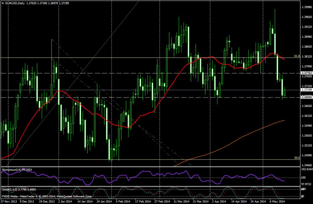 EUR/USD DIA - 05 14 2014