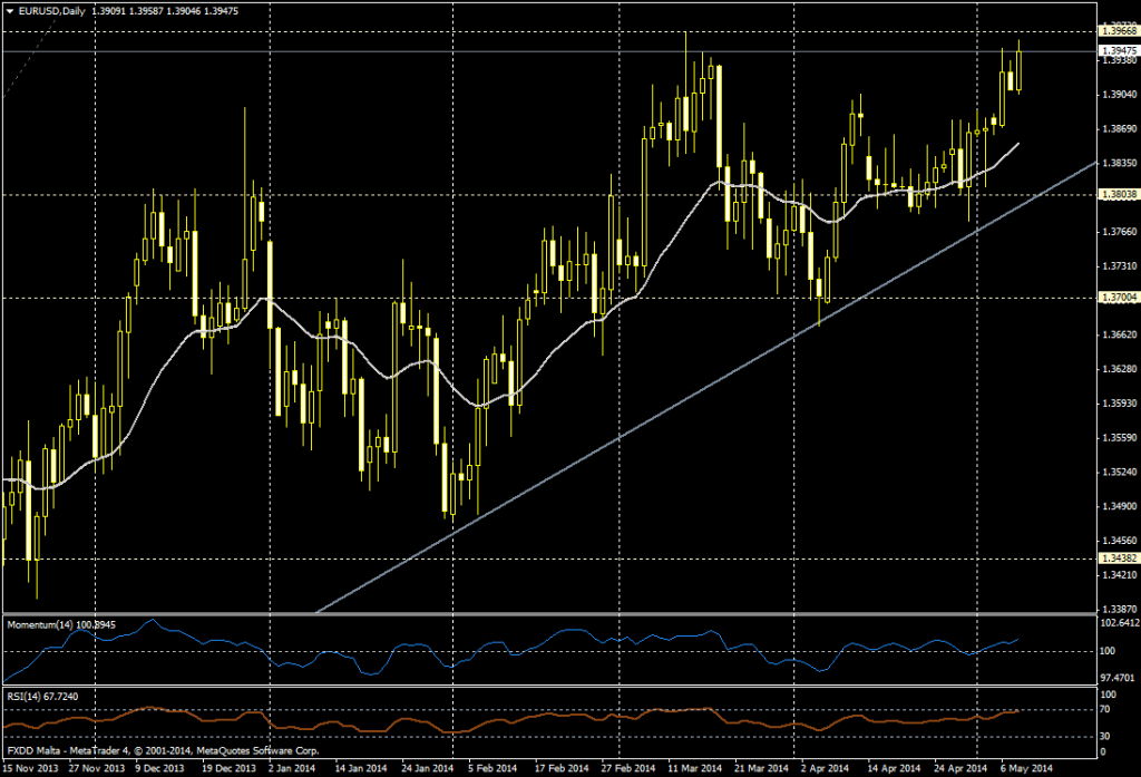 EUR/USD daily - 05/08