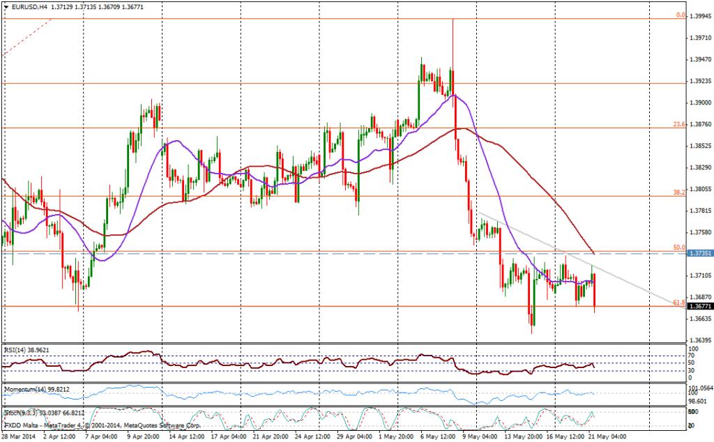 EUR/USD 4H - 21 MAYO 2014