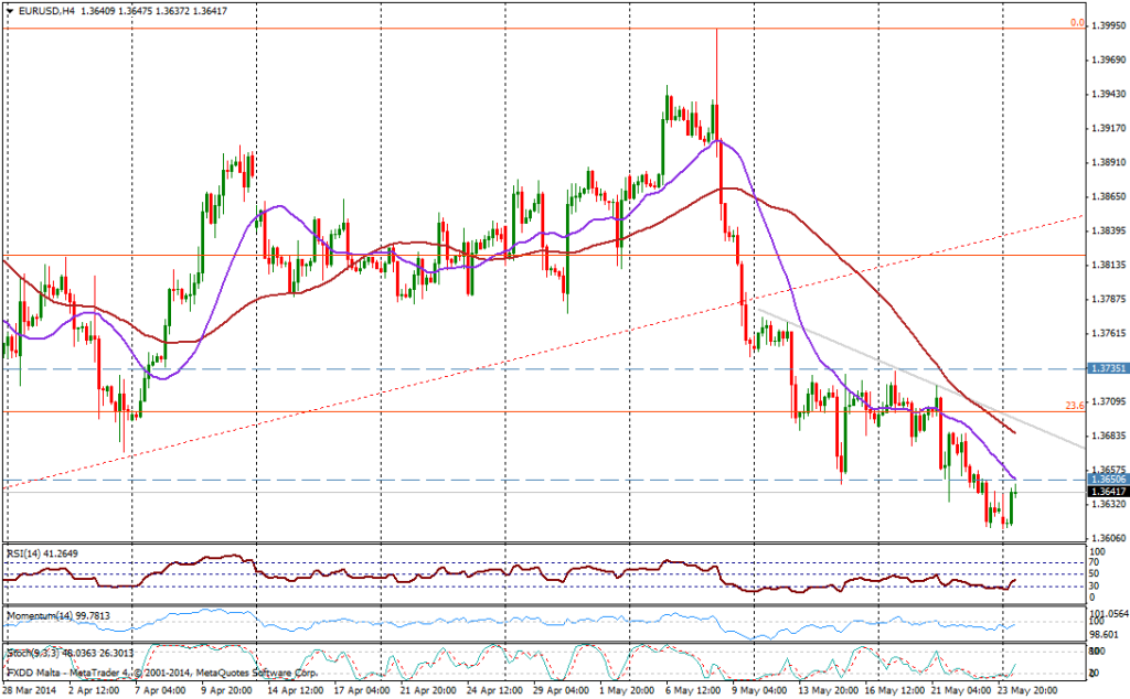 EUR/USD 4H 26 MAYO 2014