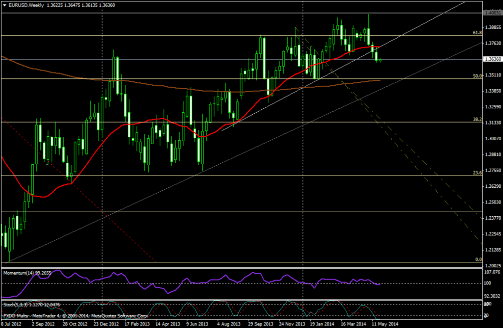 EUR/USD SEMANA - 26 MAYO
