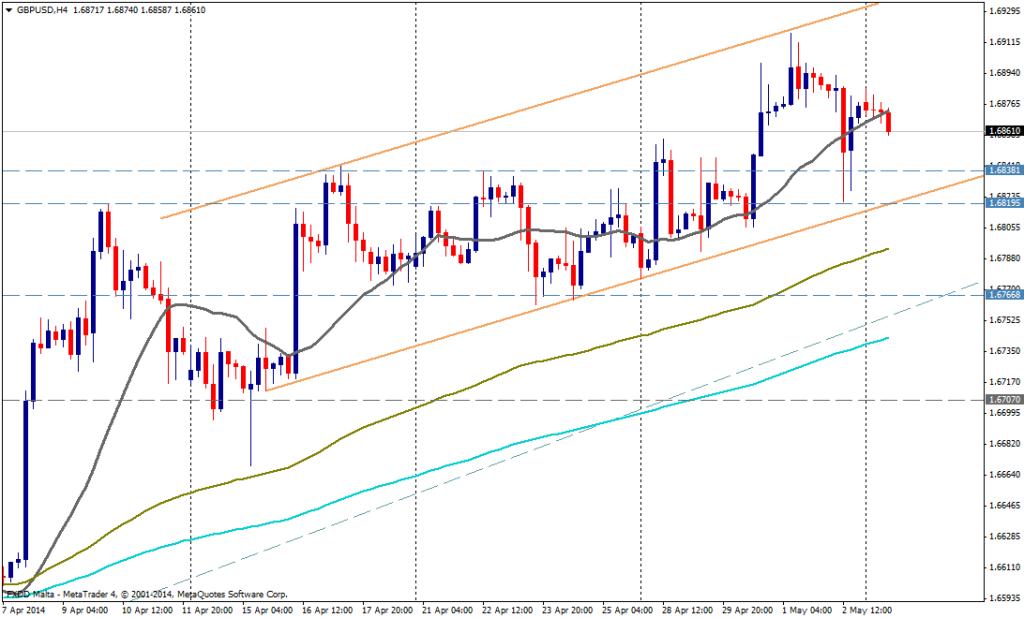 GBP/USD 4H - 05 05 2014
