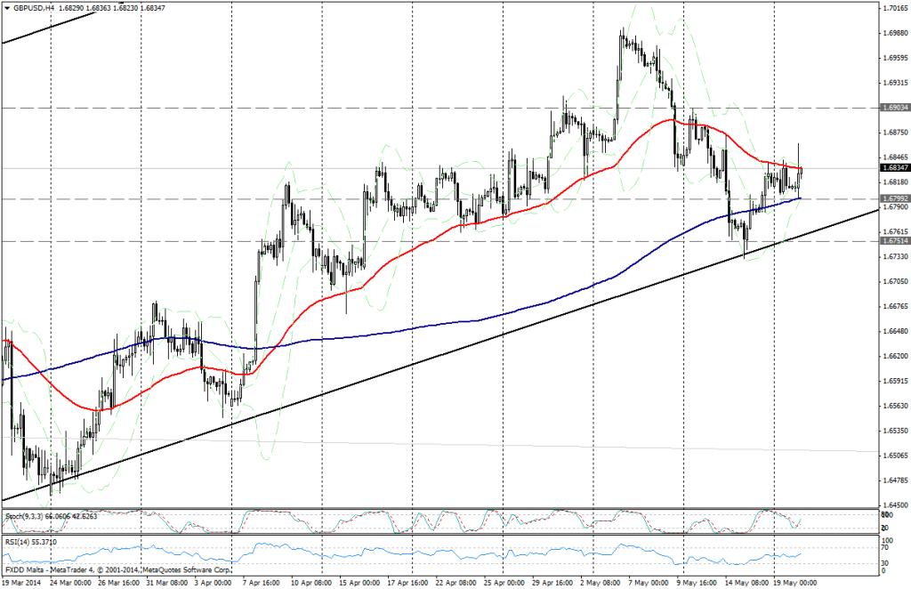 GBP/USD 4H - 20 MAYO 2014
