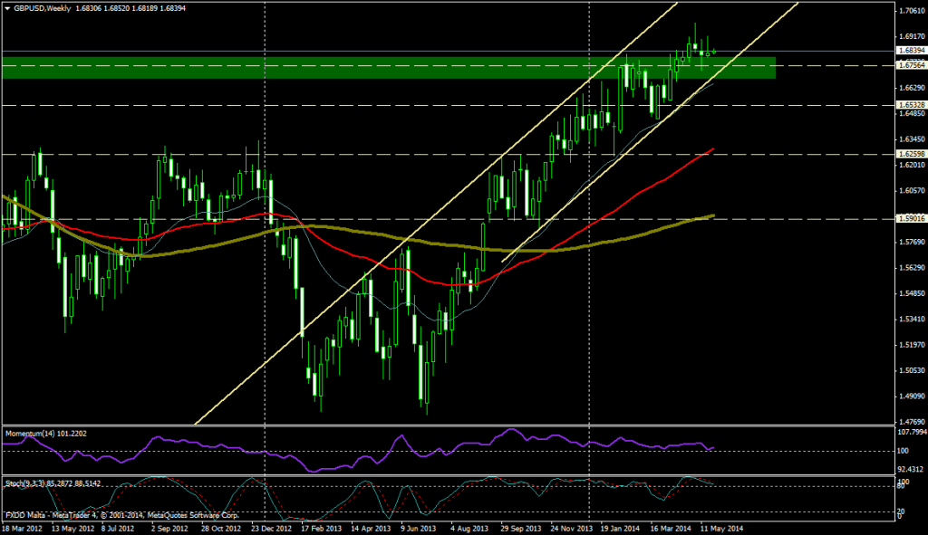 GBP/USD SEMANA - 26 MAYO