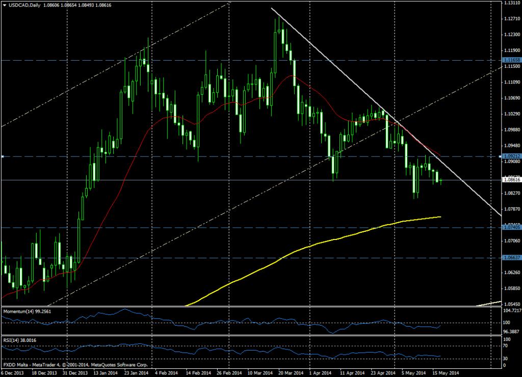 USD/CAD DIA - 05 MAYO 2014