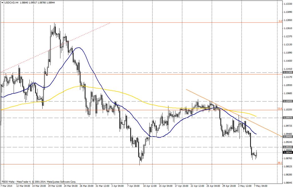 USD/CAD 4H - 7 de mayo de 2014