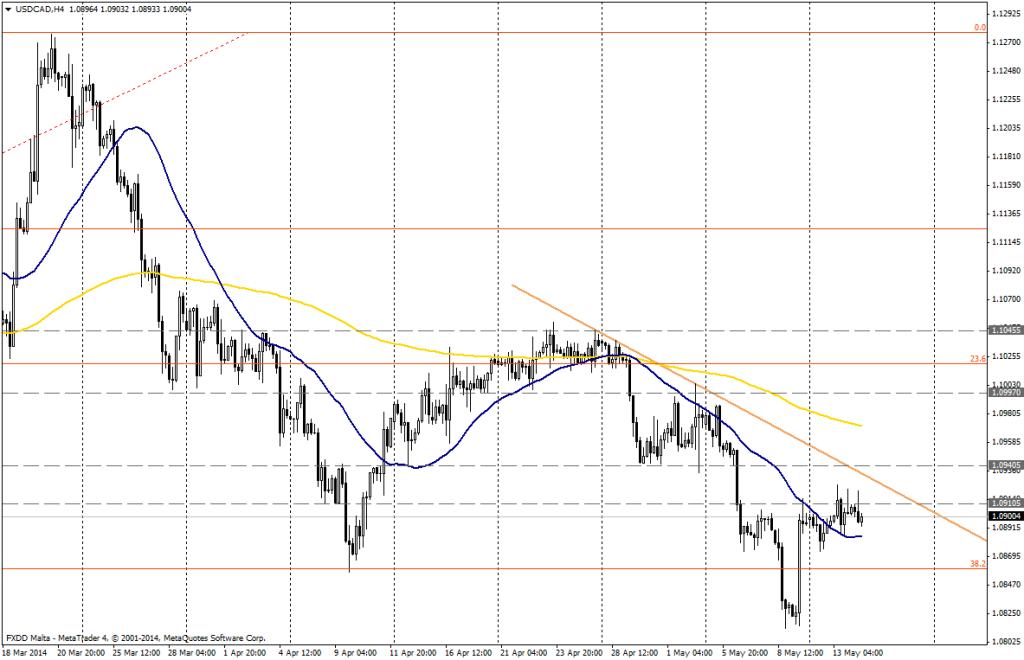 USD/CAD 4H - 14 de mayo de 2014