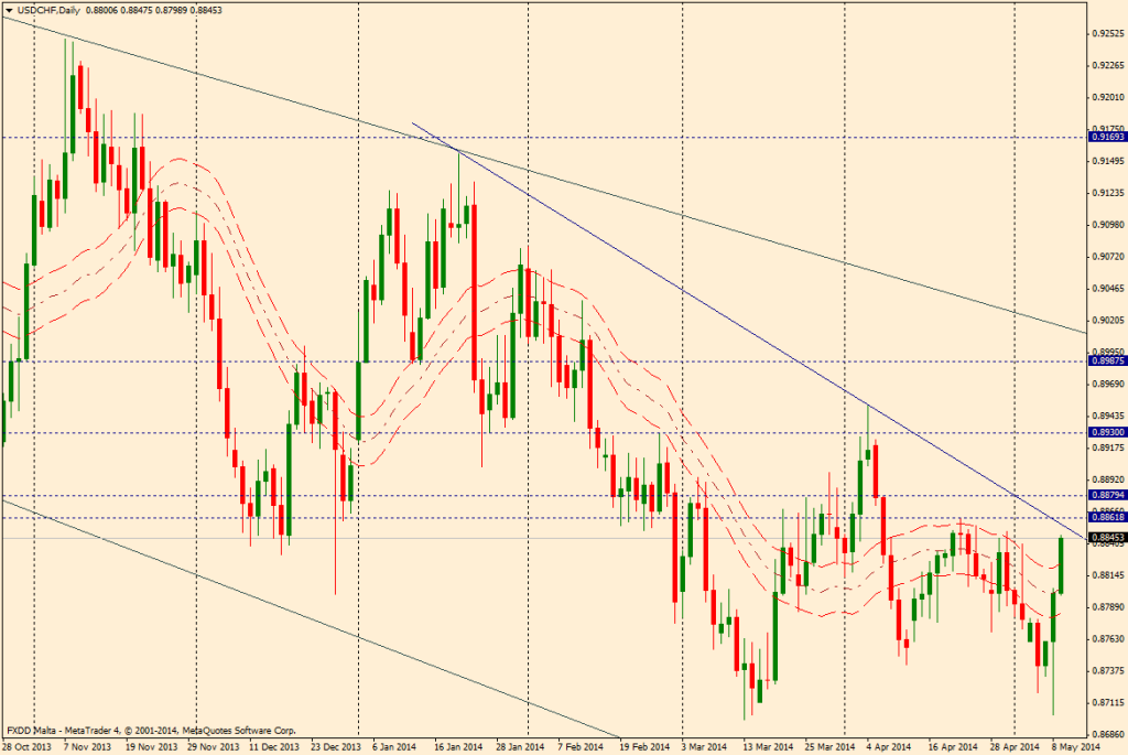 USD/CHF DIA - 9 de mayo