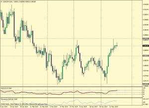 USD/CHF 20 de mayo de 2014