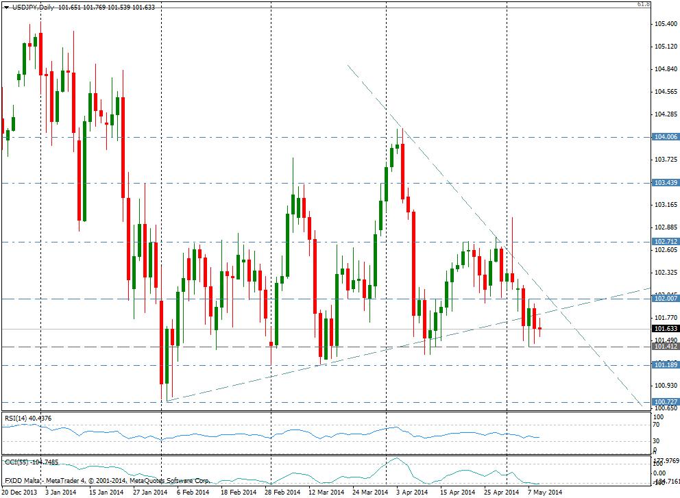 USD/JPY DIA - 05/092014