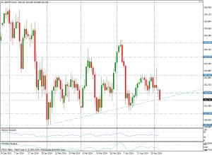 USD/JPY DIA - 6 de mayo de 2014