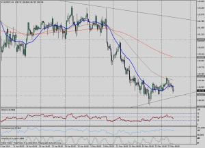 EUR/JPY 4H - 28 / 05 / 2014