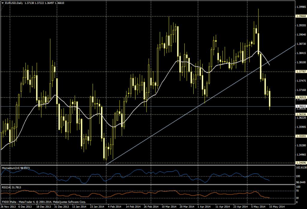 EUR/USD DIA - 15 de mayo