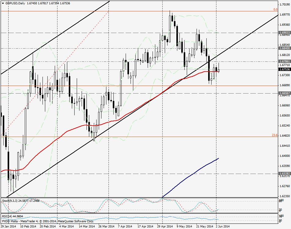 GBP/USD DIA - 3 JUNIO 2014