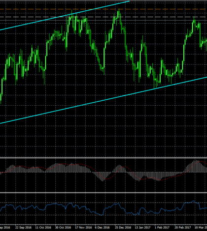 2017-04-21-usdcaddaily