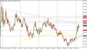 EUR/GBP - SEMANA