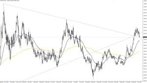 USD/CAD - DIA