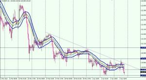 EUR/JPY - 1 hora