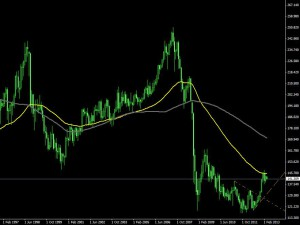 GBP/JPY - mes