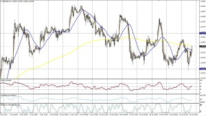 GBP/USD - 1 hora