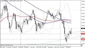 GBP/USD - SEMANA