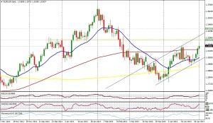 EUR/USD - DIA