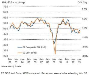 Eurozone PMI y PBI - Markit