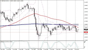 GBP/USD - Mes