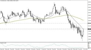 NZD/USD DIA