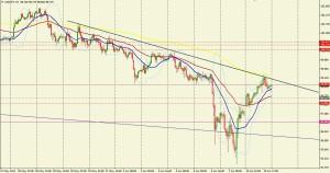 USD/JPY 1 HORA