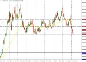 EUR/GBP DIA